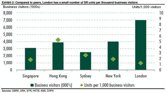 Singapore beats London with more serviced residences for business visitors