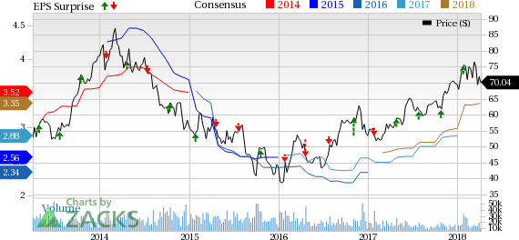 General Motors (GM), and Las Vegas Sands (LVS), are two picks capable to withstand current market volatility.