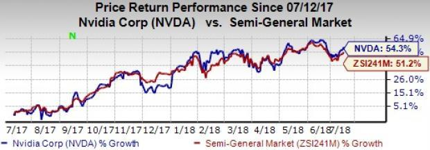 With sustained focus on developing new and more advanced AI technologies for self-driving cars, NVIDIA (NVDA) seems well poised to grow in the driverless vehicle technology space.