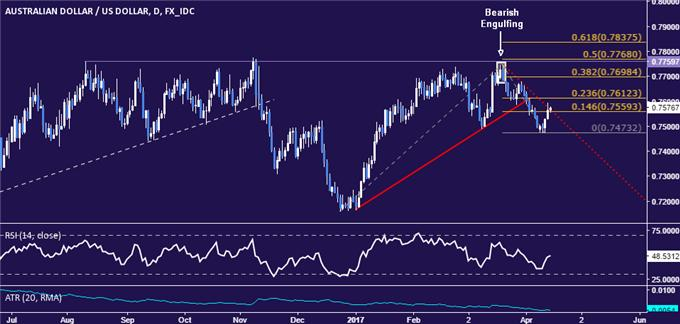 AUD/USD Technical Analysis: Bounce Stalls at Trend Resistance