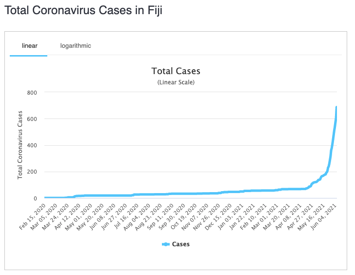 Fiji's cases skyrocketed in May. Source: Worldometers