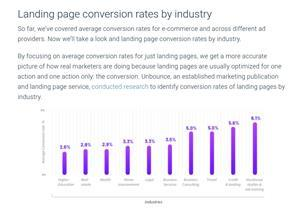 Landing page conversion rates by industry, in a report published by Internet analytics firm Alexa(1)