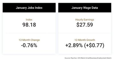 At 98.18, the Paychex | IHS Markit Small Business Jobs Index is up 0.04 percent during the past quarter, but down 0.76 percent from last year. • At 2.89 percent, hourly earnings growth dipped below the three percent mark to begin 2020.