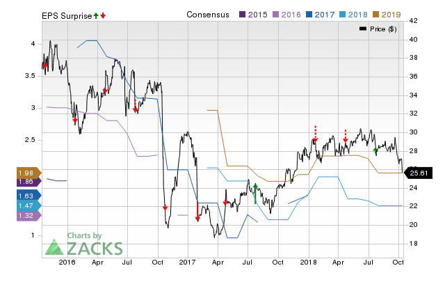 Opus Bank (OPB) doesn't possess the right combination of the two key ingredients for a likely earnings beat in its upcoming report. Get prepared with the key expectations.