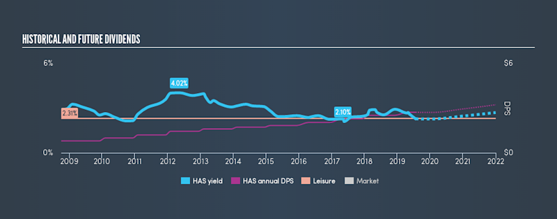 NasdaqGS:HAS Historical Dividend Yield, July 24th 2019