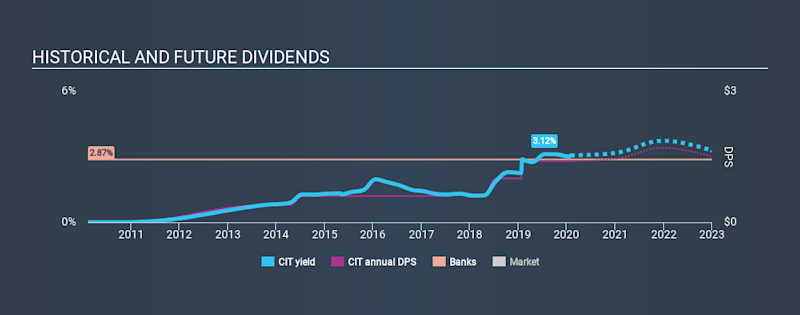 NYSE:CIT Historical Dividend Yield, February 1st 2020