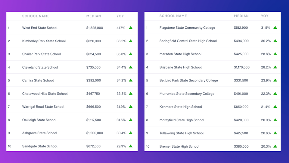 QUEENSLAND: Schools ranked by the annual house price growth of the school catchment. LEFT: Primary schools; RIGHT: Secondary schools. (Source: Domain School Zone Report 2021)