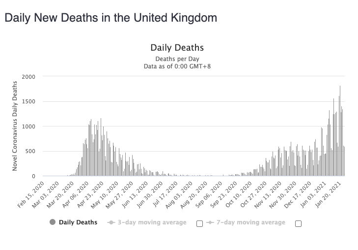 Daily deaths in the UK have routinely been above 1000 in recent weeks. Source: Worldometers
