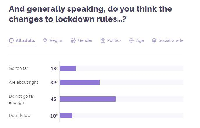 "In total 45% of people said the lockdown rules ""do not go far enough"" (Picture: YouGov)"