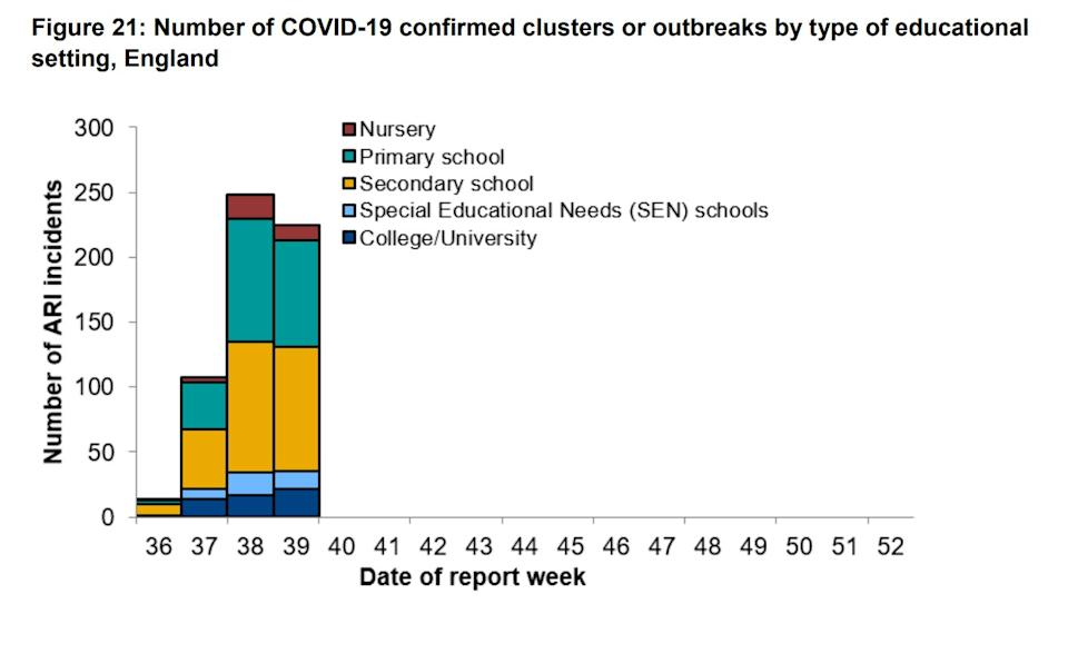 Number of COVID-19 confirmed clusters or outbreaks by type of educational setting, England (Photo: Public Health England )