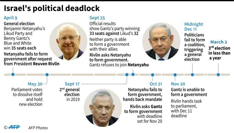 Timeline of main developments in Israel's political deadlock ahead of the country's third general election in less than a year (AFP Photo/Gal ROMA)