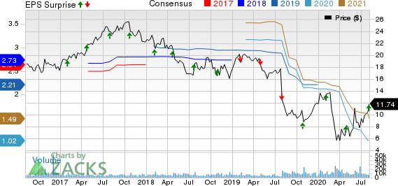 OI Glass, Inc. Price, Consensus and EPS Surprise