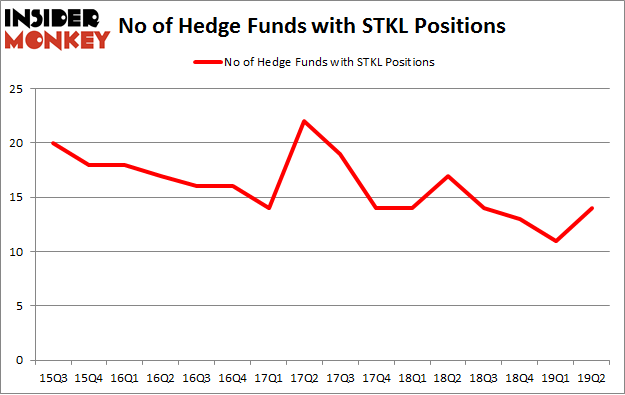 No of Hedge Funds with STKL Positions