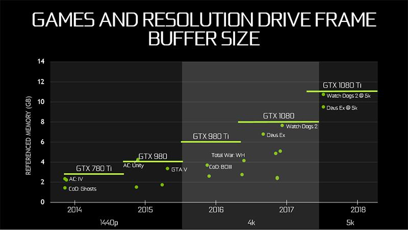 According to NVIDIA, 8GB of memory isn't quite enough for 4K games anymore. (Image Source: NVIDIA)