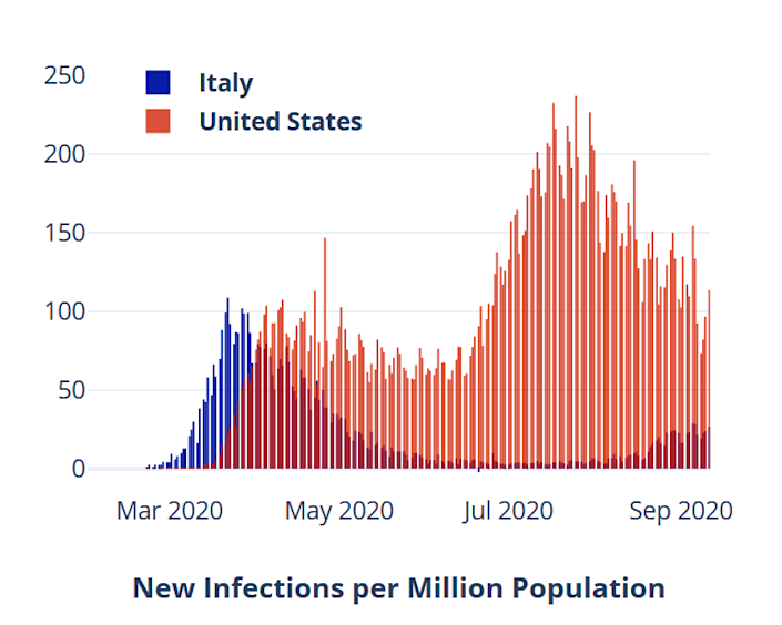 Coronavirus infections per million in Italy and the USA since March 2020