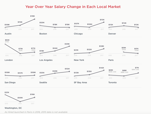 Tech salaries year-over-year change across several markets, including San Francisco, Los Angeles, Austin and New York City. Source: Hired.com