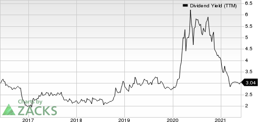 First Commonwealth Financial Corporation Dividend Yield (TTM)