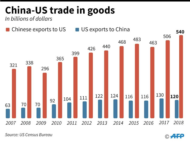 Donald Trump Orders Tariff Rises On Remaining Chinese Imports