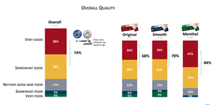 """Nearly three quarters of smokers aged 21+ in Ohio who sampled TAAT™ Original, Smooth, or Menthol in the follow-up study gave ratings of """"Very Good"""" or """"Somewhat Good"""" with regard to overall quality. Those who sampled TAAT™ Menthol gave the highest ratings, with 84% of respondents classifying this variety as """"Very Good"""" or """"Somewhat Good""""."""