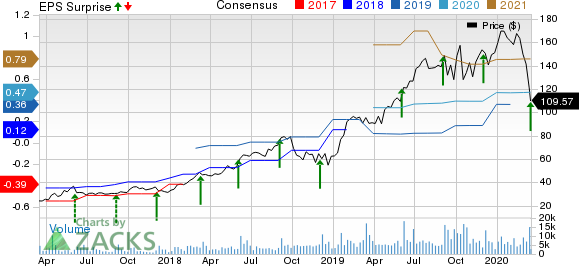 COUPA SOFTWARE Price, Consensus and EPS Surprise