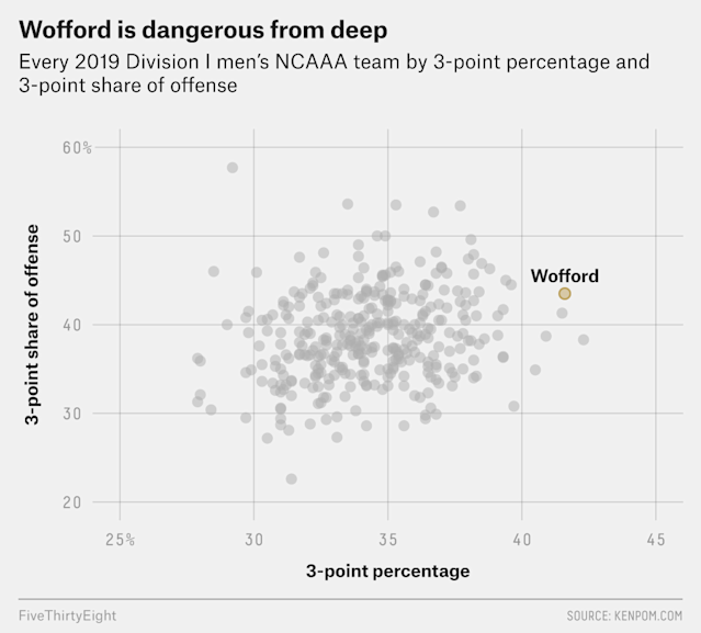 Wofford Is Playing A Lot Bigger Than It Is