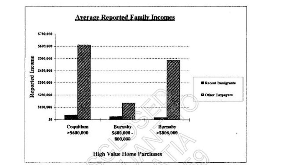 Graphs depict the wide disparity between the incomes declared by new immigrants and long-term Canadian resident buyers of luxury homes in the Vancouver area, in a 1996 Canada Revenue Agency study that was provided to the South China Morning Post in a freedom-of-information response. Photo: SCMP