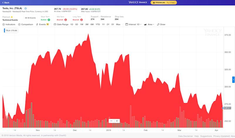 Tesla stock tanks after a sales miss in Q1. The company's CEO Elon Musk is also in Manhattan facing off the Securities and Exchange Commission, which says he breached the terms of agreement. (Chart: Yahoo Finance)