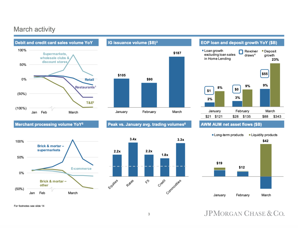 JPMorgan highlights March activity in its Q1 earnings supplement.
