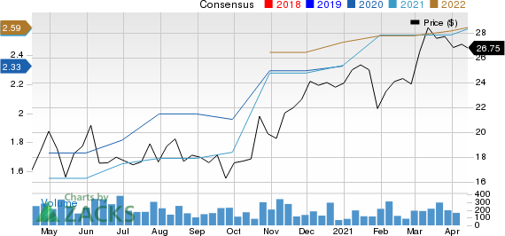 Sierra Bancorp Price and Consensus