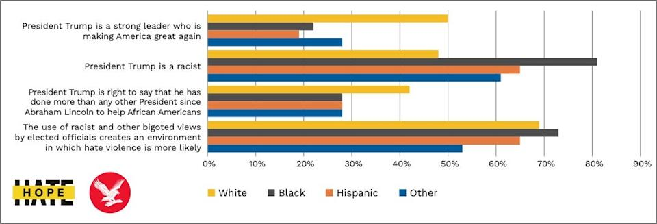 The majority of US adults from minority groups view President Trump as a racist, according to new polling shared exclusively with The IndependentHOPE not hate