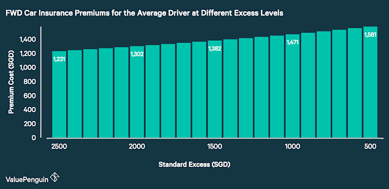 This graph compares the cost of FWD car insurance for the average 45 year old male driver with 0% NCD and 5 years of driving experience at different standard excess levels.