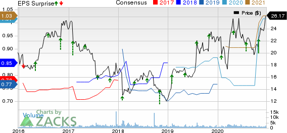 NIC Inc. Price, Consensus and EPS Surprise
