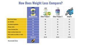 Review by Fit Livings. Can you lose weight just taking Keto pills?