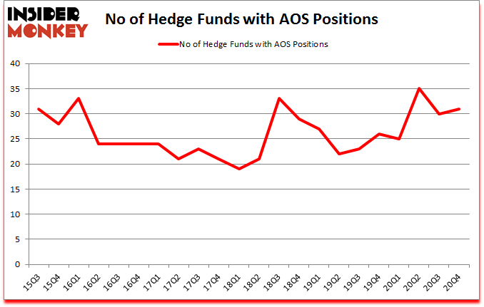 Is AOS A Good Stock To Buy?