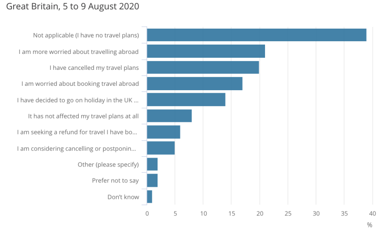 One in five (20%) have cancelled their travel plans due to the possibility of 14 days quarantine. Photo: ONS