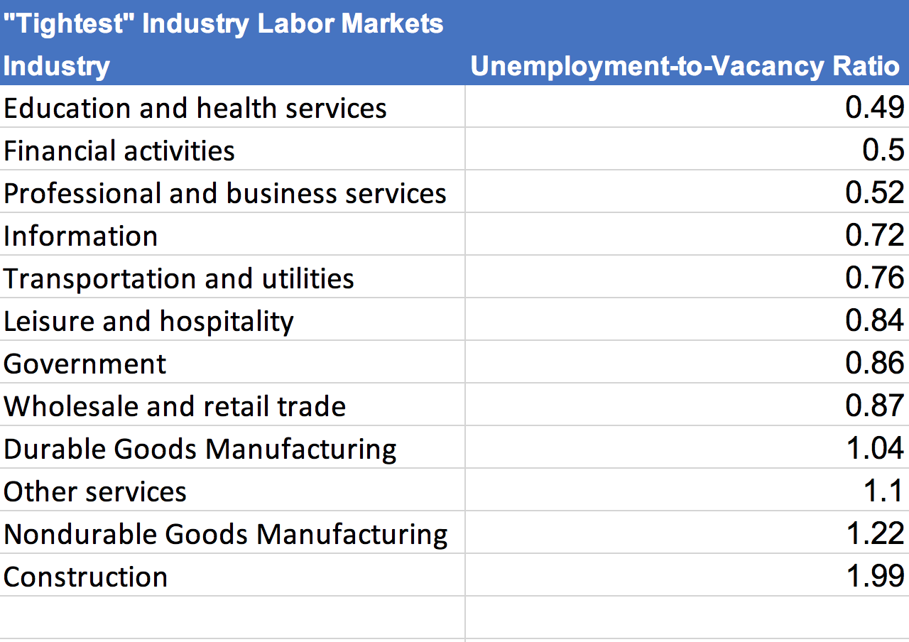 The Chart Shows Industries And Their Unemployment To Vacancy Ratios Hiring Lab At Indeed