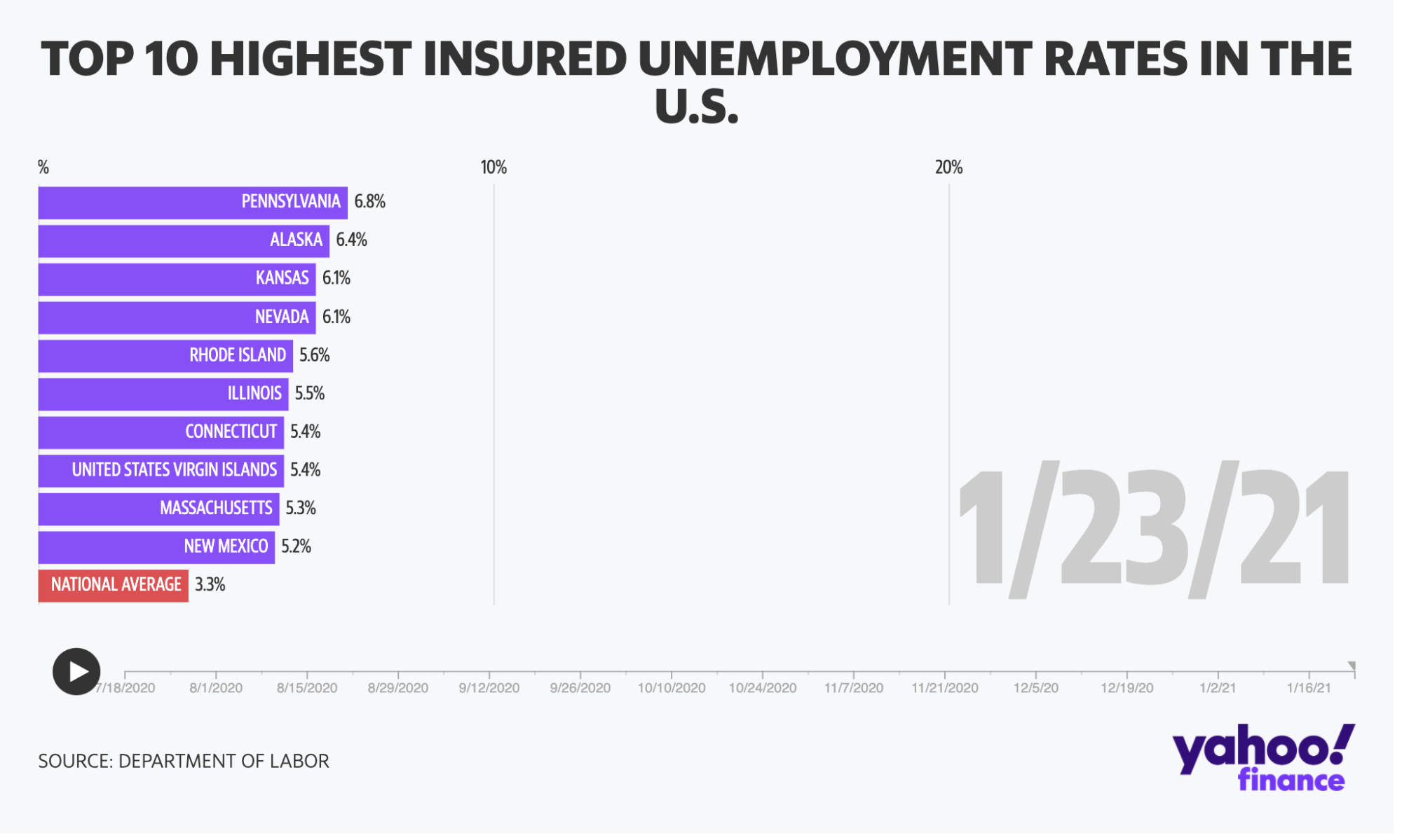 These states are still suffering from high unemployment - Yahoo Finance