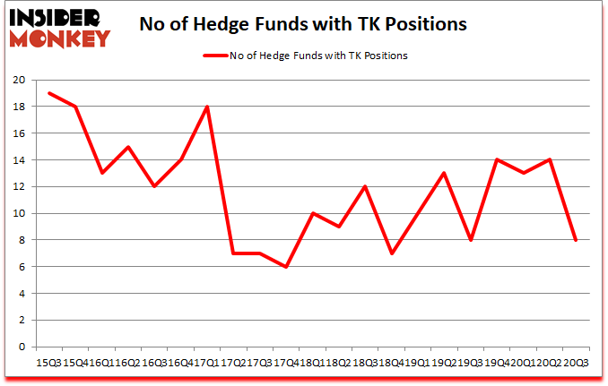 Is TK A Good Stock To Buy?