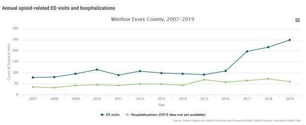 This chart shows the rise in opioid-related emergency department visits in Windsor-Essex in recent years.