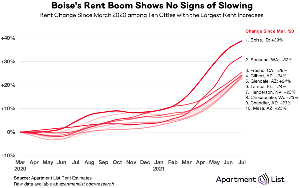 Top 10 cities with largest rent increases