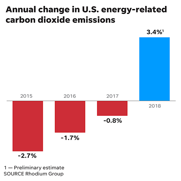 President Trump, you said you 'want crystal-clean air.'  Well, America had three consecutive years of declining carbon emissions until 2018: Our view