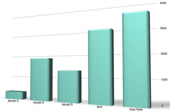 A bar chart showing how the sales of the 3 Teslas compare with the Bolt's sales in November.