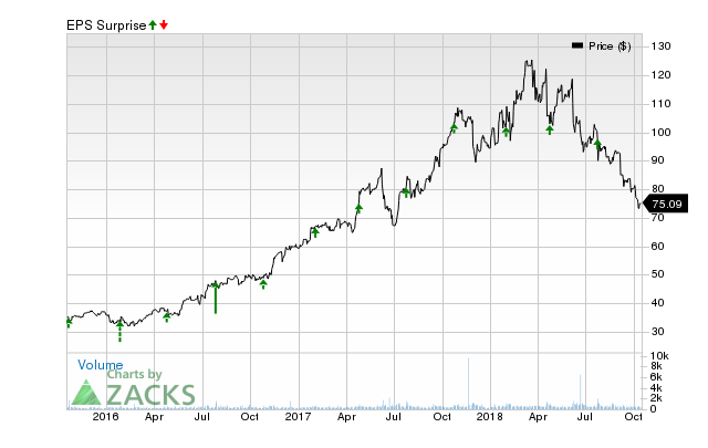 MKS Instruments (MKSI) has an impressive earnings surprise history and currently possesses the right combination of the two key ingredients for a likely beat in its next quarterly report.