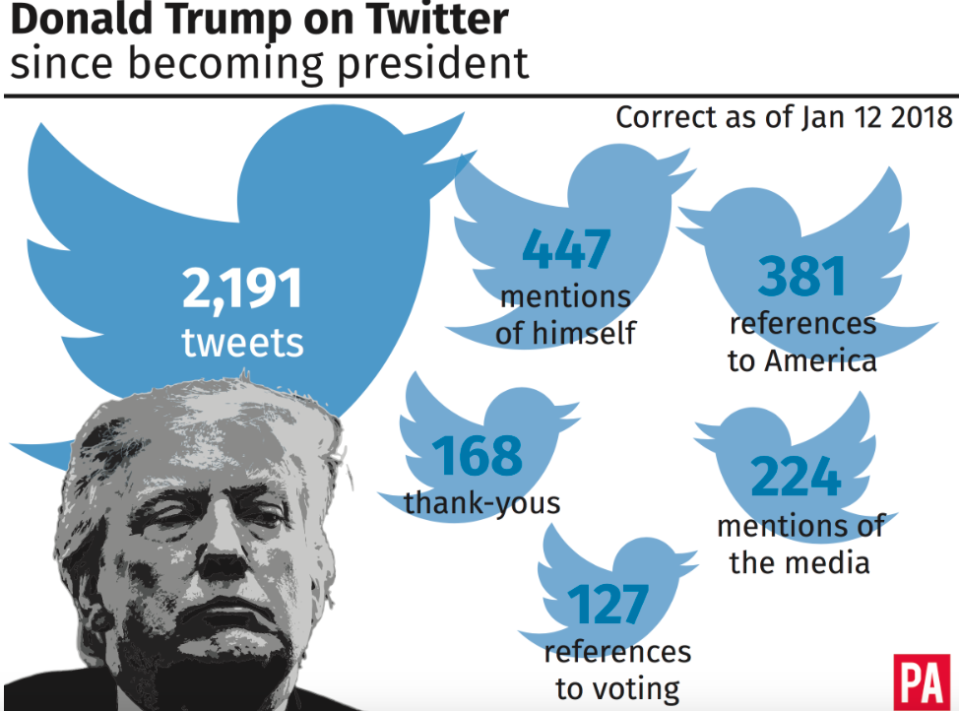 <em>The President is a big fan of using Twitter to get his message across (PA)</em>