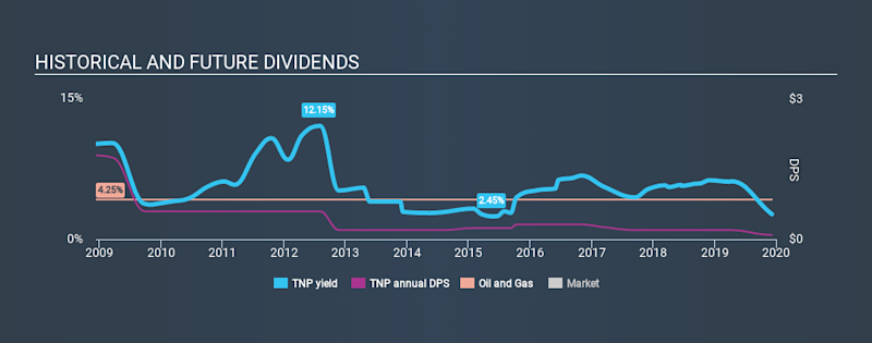 NYSE:TNP Historical Dividend Yield, December 7th 2019