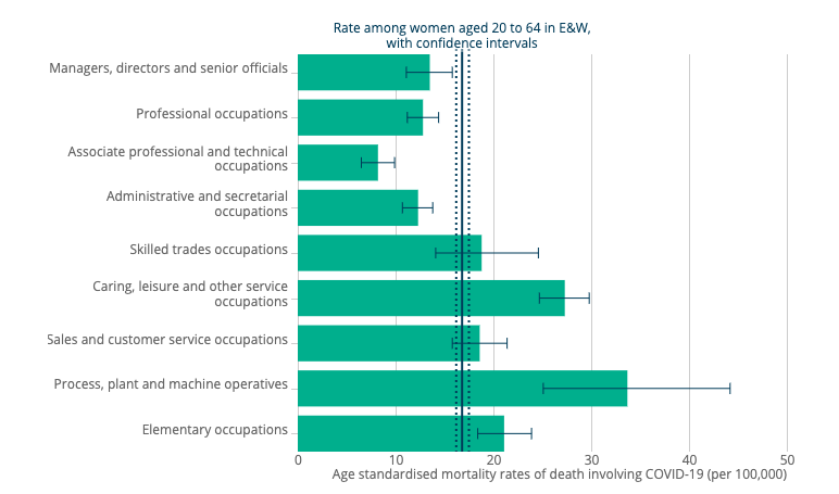 Women working in process, plant and machine operatives, and caring, leisure and other service occupations had the highest rate of death involving COVID-19. Chart: ONS