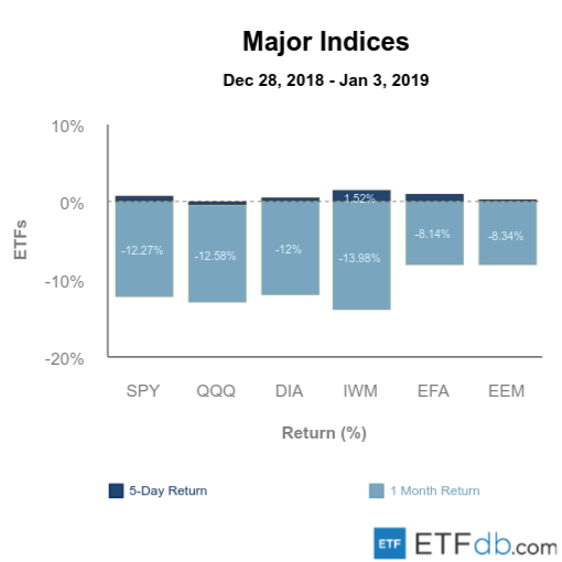Etfdb.com major indices jan 4 2019