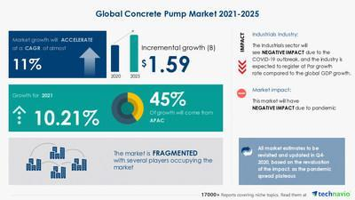 Attractive Opportunities in the Concrete Pump Market  - Forecast 2021-2025