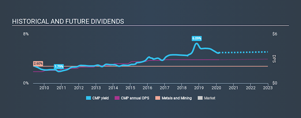 NYSE:CMP Historical Dividend Yield, February 25th 2020
