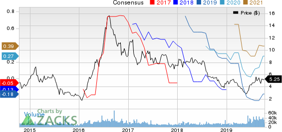 Coeur Mining, Inc. Price and Consensus